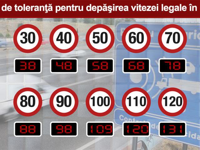 Pragul-de-toleranţă-pentru-depăşirea-vitezei-legale-în-Spania